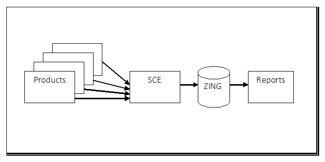 High-level architecture of application under test showing key interfaces and flows